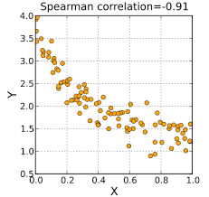 construct a scatter plot in easy steps