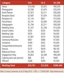 wedding planner cost weddings stats trends budgets des langkilde pulse linkedin