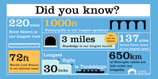 fascinating facts about rivers and canals canal river trust