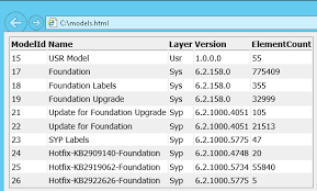 Html Table Font Color Yet Another Dynamics Ax Blog List Models As A Html Table Using