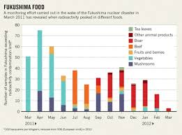 fukushima data show rise and fall in food radioactivity nature