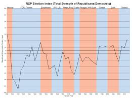 1972 Election Map by The Gop Is The Strongest It U0027s Been In Decades Realclearpolitics