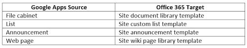 Google Sites File Cabinet Google Apps U003d U003e Office 365 Migration Patterns Casahl