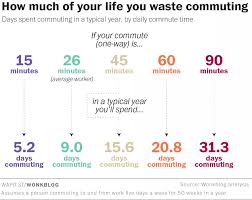 Commuting Is by Commuting To Work Here U0027s How Many Years Of Life It Costs You