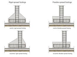 Pedestal Foundation Spread Footings And The Details Before Construction Engineering Feed