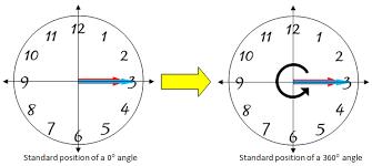 coterminal angles definition u0026 examples video u0026 lesson
