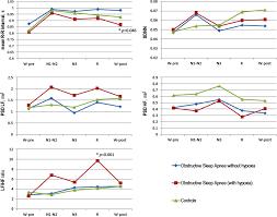 characterizing the phenotypes of obstructive sleep apnea clinical