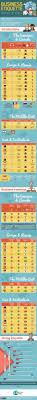 Careerbuilder Quick Apply 507 Best Interesting Infographics Images On Pinterest
