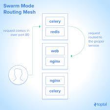 tutorial docker nginx ring up software deployment docker swarm tutorial toptal