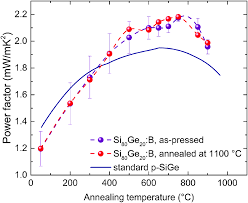 si ge b b dos la route silicon de novo energy filtering and enhanced thermoelectric