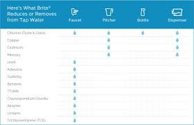 brita filter indicator light not working fact or fiction do brita filters really work siowfa16 science