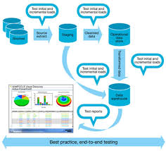 Etl Developer Resume Data Warehouse Testing Part 1 Ibm Big Data U0026 Analytics Hub