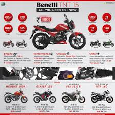 dsk benelli tnt 150 price specs review pics u0026 mileage in india