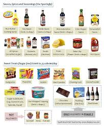south beach diet allowed sauces spices seasonings and sweet
