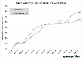 average rent price apartment average apartment rent in irvine ca best home design