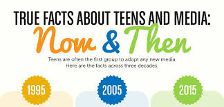 true facts about and media now then teensafe ypad