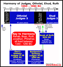 timeline maps chronology sermons of ruth 1300 bc