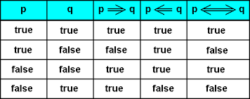 Truth Table Definition Logic Vii