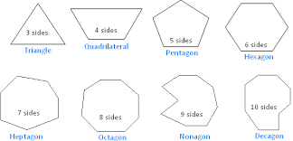 polygon and its classification parts of a polygon diagonal of