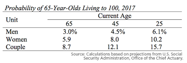 social security time table should we plan on living to 100 marketwatch