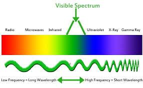 Blue Light Wavelength Blue Light And Vision Eye Health U0026 Safety