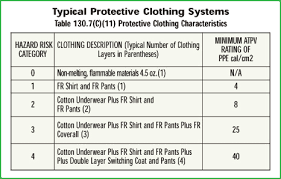 Arc Flash Protection Guide