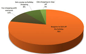 shop target black friday online shopping habits ptc the graph of new balance target audience