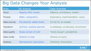 what is the difference between data analyst and business analyst