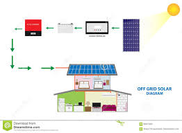 Off Grid Floor Plans Illustration Of Solar Off Grid System For Self Consumption