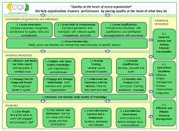 Strategy Map Cqi Managing And Measuring Strategy