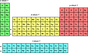 Fe On The Periodic Table Periodic Table Of The Elements Cylinder With Bulges