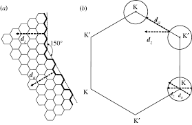 Armchair Zigzag Defect Characterization In Graphene And Carbon Nanotubes Using