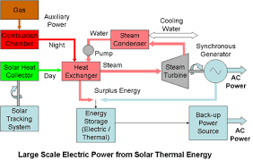 electricity generation from solar energy technology and economics