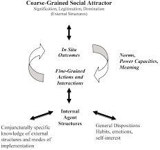 structuration theories and complex adaptive social systems