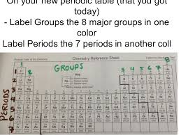 How Many Periods On The Periodic Table Groups And Periods On A Periodic Table With Labels U2014 English