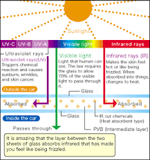 infrared and ultraviolet light solar control glass