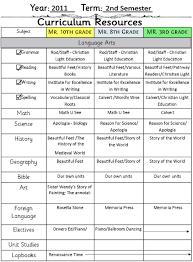7 step curriculum planner