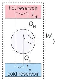 diagram of heat engine diagram wiring diagrams instruction