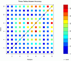 modulo art pattern grade 8 visualisation of which parts of the multiplication table 5 8 year
