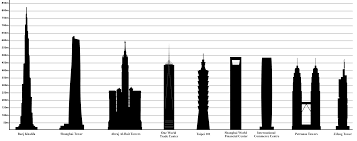 30 feet in meters list of tallest buildings wikipedia