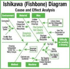 how to use the fishbone diagram in your ppt templates