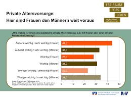 umfrage reicht die rente als frauen nehmen altersvorsorge wichtiger als männer weltfrauentag