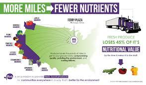 How far does your food travel plenty