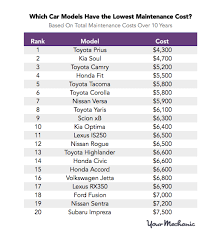 audi maintenance costs these are the most and least expensive cars to maintain clark howard