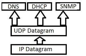 internet transport protocols tcp and udp introduction to udp