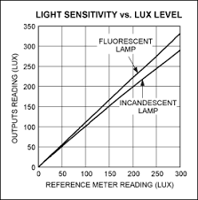 What Is Ambient Light Ambient Light Sensing Optimizes Visibility And Battery Life Of
