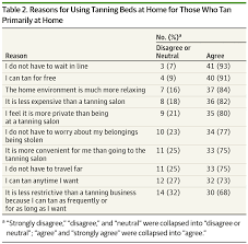 characteristics of adults who use tanning beds in private