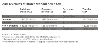 unique tax system keeps oregon weird in wrong way oregonlive com