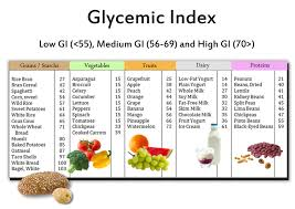 what is glycemic index u0026 glycemic load low gi foods and weight loss