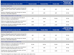 united airlines fees awesome united airlines baggage fee the house ideas